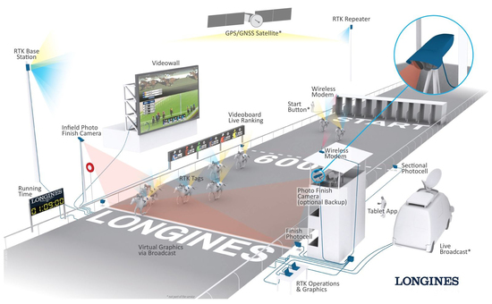 Longines Flat Racing Event: Official launch of the  Longines Tracking System at Royal Ascot 2